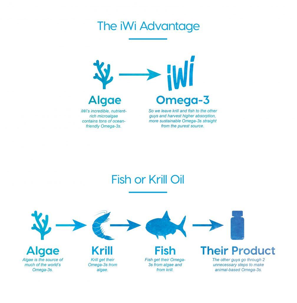 how iWi omega 3 works